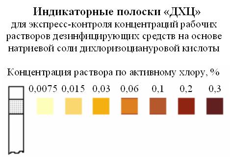 Индикаторные полоски ДХЦ