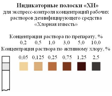 Индикаторные полоски хлорная известь