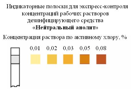Индикаторные полоски нейтральный анолит