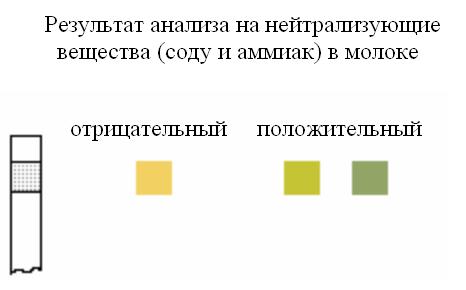Индикаторные полоски нейтрализующие вещества (сода и аммиак) в молоке