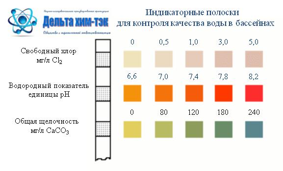 Тесты для бассейнов и СПА