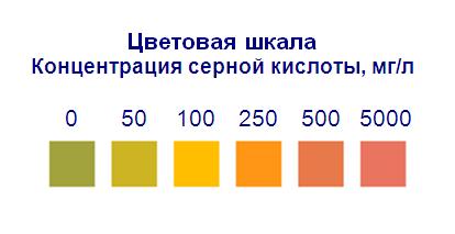 Индикаторные полоски остаточная кислотность